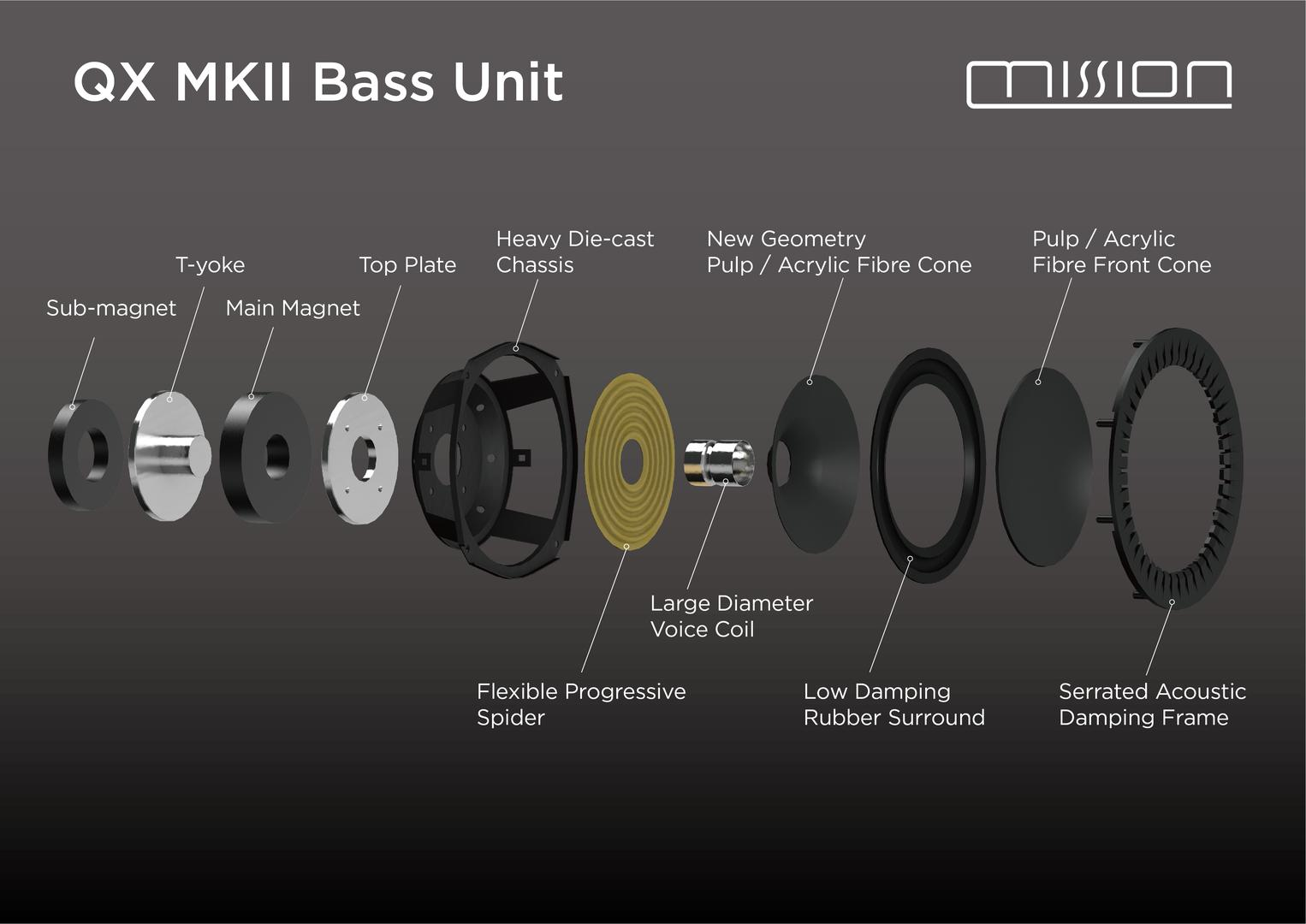 Mission QX MkII DiaDrive bass/mid driver construction