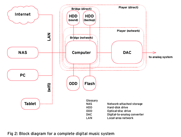 Understanding Digital Music Systems