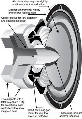 Loudspeaker Types and How They Work (TAS 207)